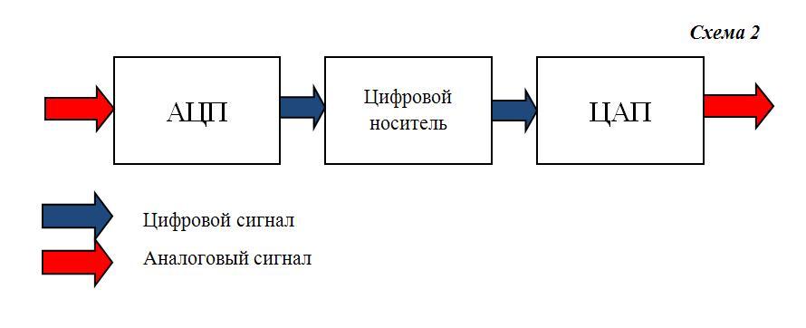 Общая блок-схема АЦП и ЦАП