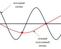 Aлиасинг и теорема Найквиста (Котельникова)
