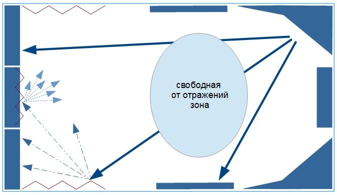 RFZ модель